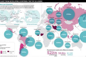 Tax Havens and Offshore Wealth