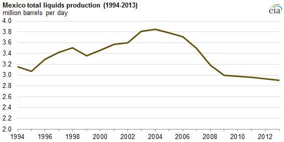 Mexico's shale oil and energy production