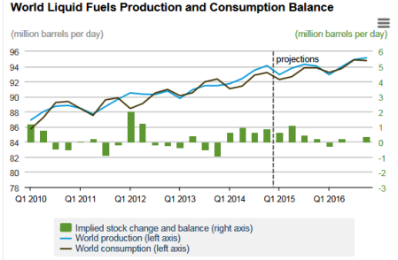 World Liquid Fuel Consumption and Production