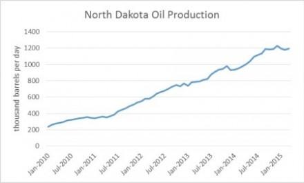 North Dakota Oil Production - Shale Bust