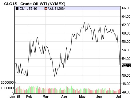 crude oil prices - oil stocks