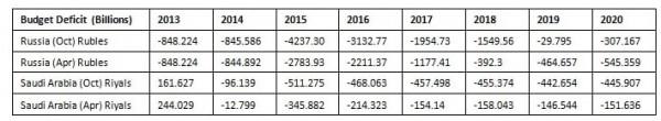 Russia vs Saudi budget deficits
