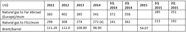 Natural gas data from Gazprom - Russia